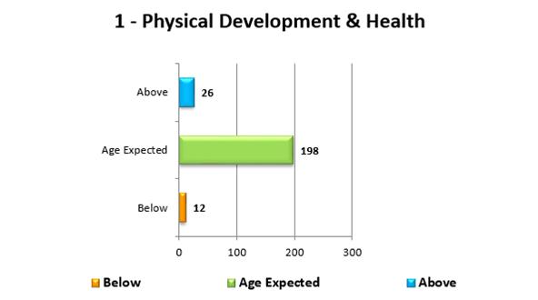 Aggregate Child Assessment Report - Bar Chart (1)