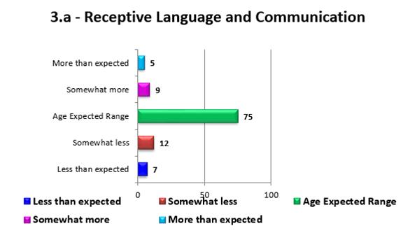 Aggregate Child Assessment Report - Bar Chart