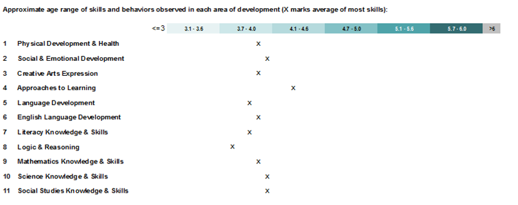 Individual Child Assessment Report - Age Range Bars